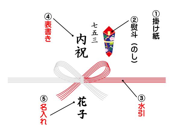 七五三の熨斗の書き方